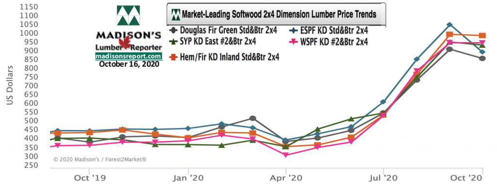 Softwood Lumber Movers & Shakers: green and KD Construction Framing Dimension Lumber Prices OCT 2020