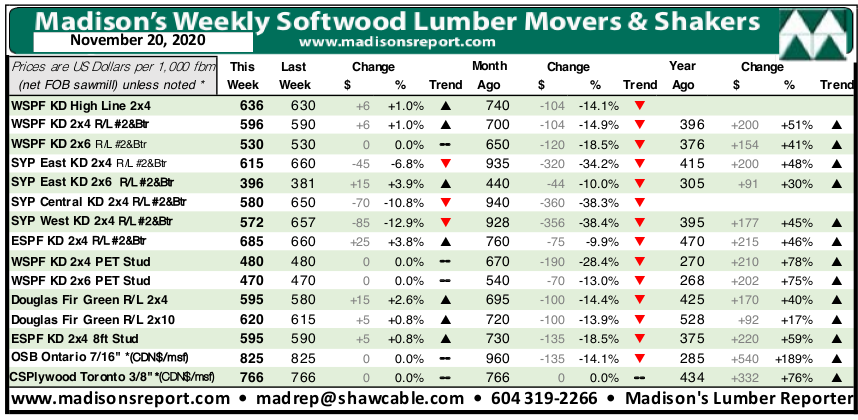 Madisons Lumber Reporter Weekly Price Chart: November 2020