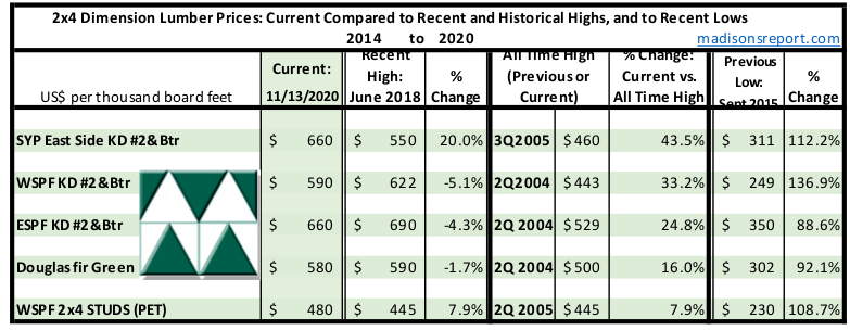 Madison's Historical Softwood Dimension Lumber Price Comparison Table NOV 2020