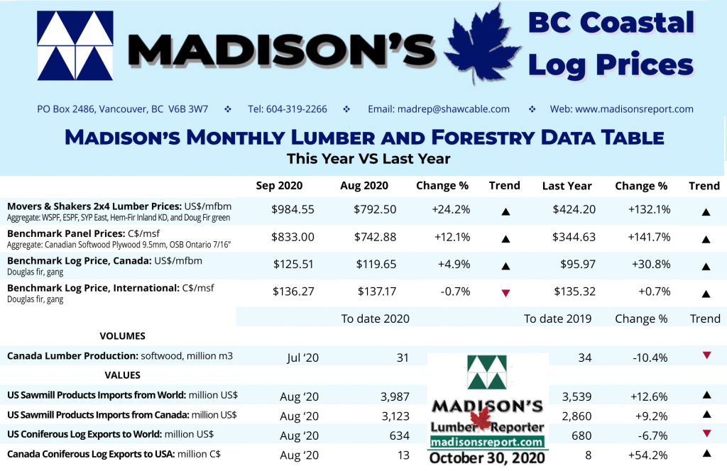 Madison's BC Coast Log Report OCT 2020