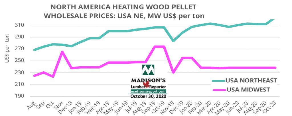 Madison's Heating Wood Pellet Prices: OCT 2020