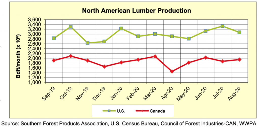 North America Softwood Lumber Production: AUGUST 2020