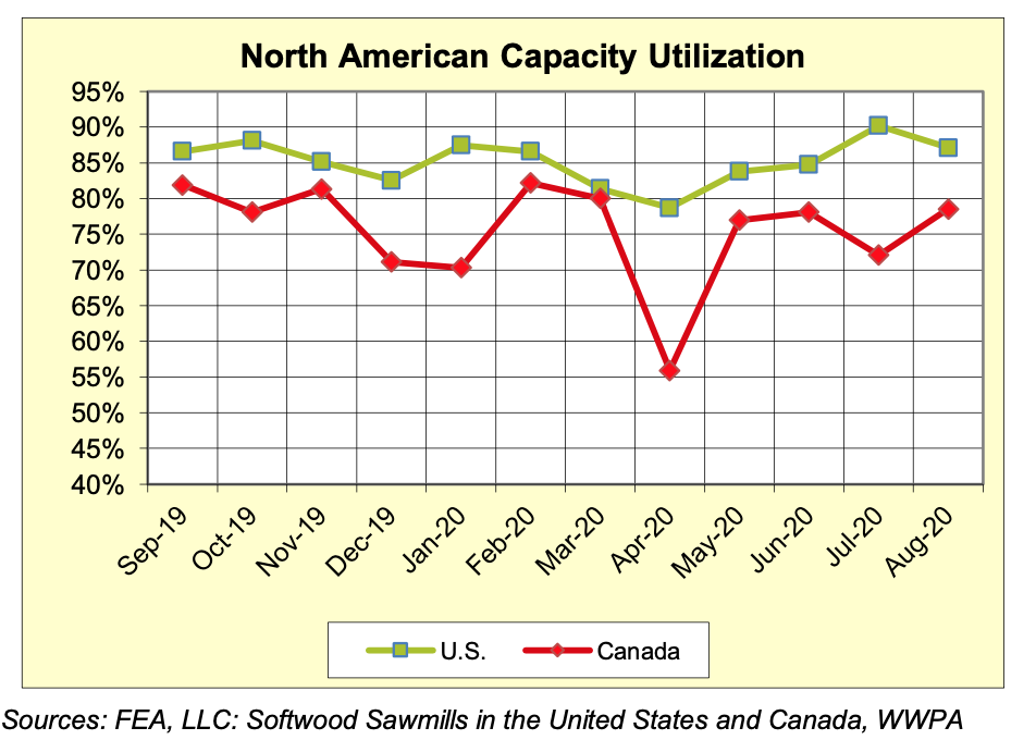 North America Sawmill Capaciaty Utilization Rates: AUGUST 2020