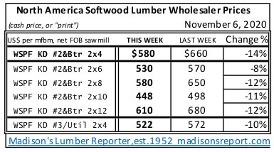 Western Spruce KD 2x4 to 2x12 #2&Btr prices NOV 2020