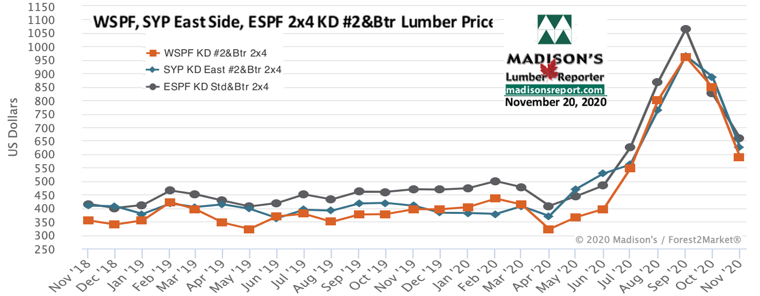 WSPF-SYP-ESPF-2x4 Softwood Lumber Prices- 2 year NOV 2020