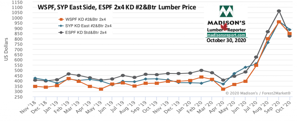 WSPF-SYP-ESPF-2x4 Softwood Lumber Prices- 2 year OCT 2020