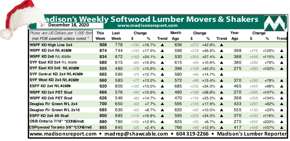 Madisons Lumber Reporter Weekly Price Chart: December 2020
