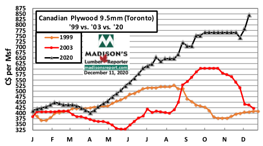 Canadian Softwood Plywood (TO) '99 vs '03 vs '20