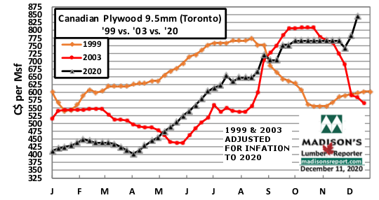 Canadian Softwood Plywood (TO) '99 vs '03 vs '20 Adj for Inflation to 2020