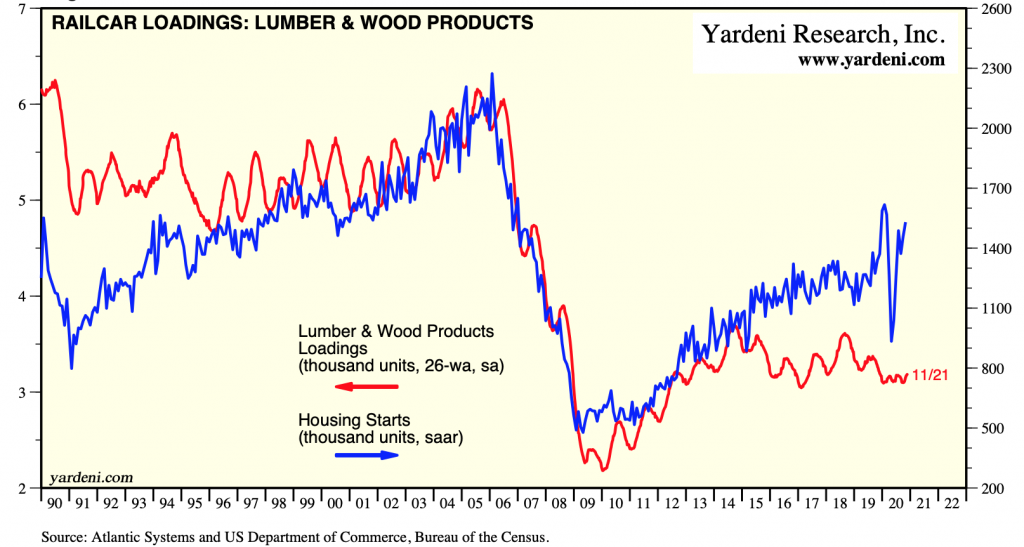 US Railcar Loadings, Lumber & Wood Products: NOV 2020