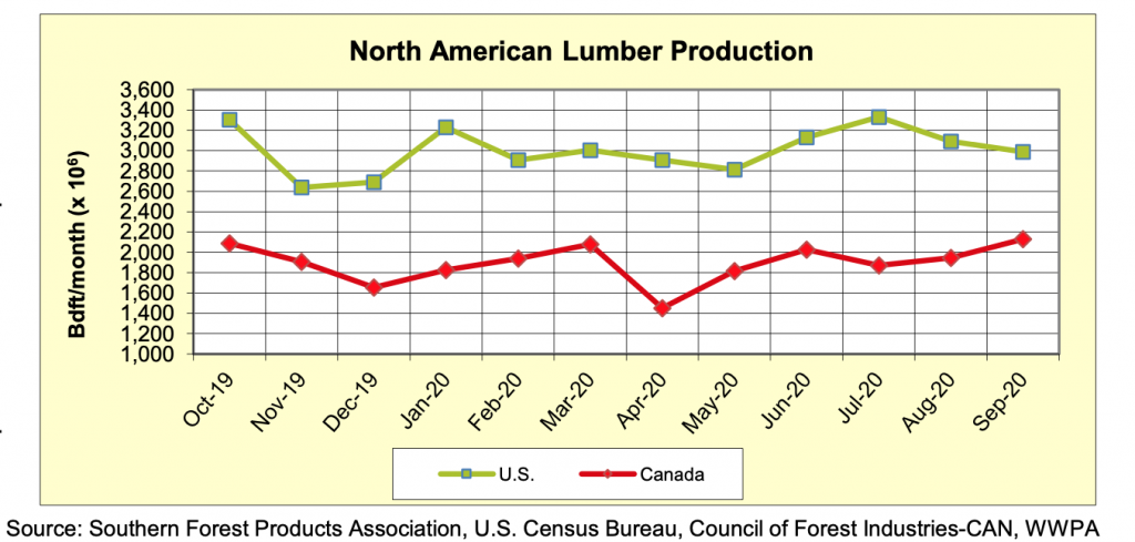 North America Softwood Lumber Production: SEPTEMBER 2020