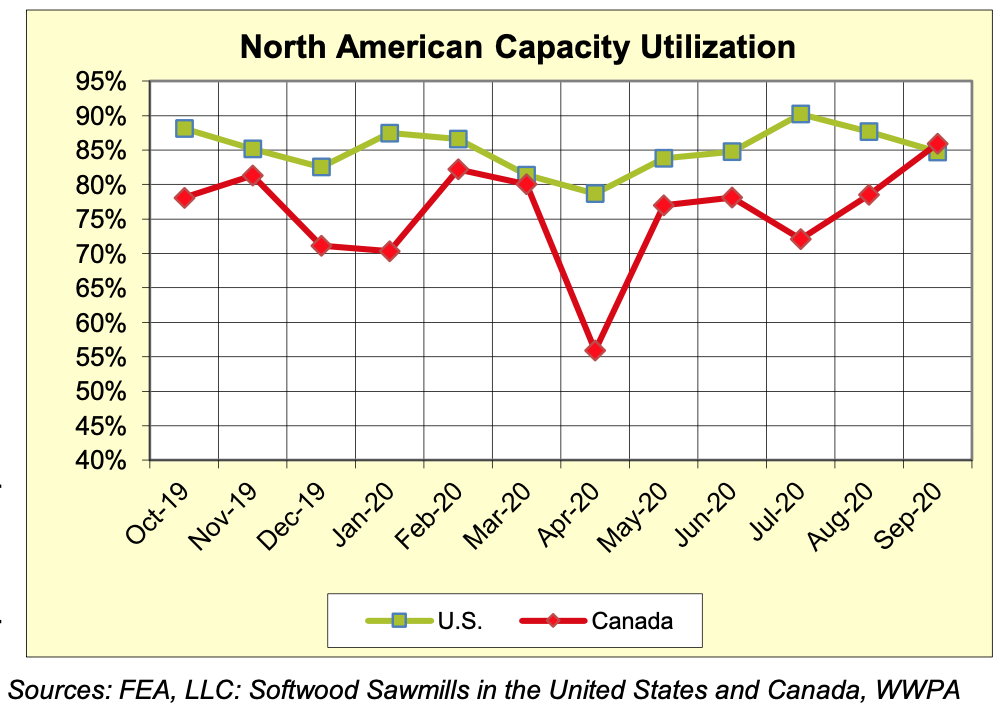North America Sawmill Capaciaty Utilization Rates: SEPTEMBER 2020