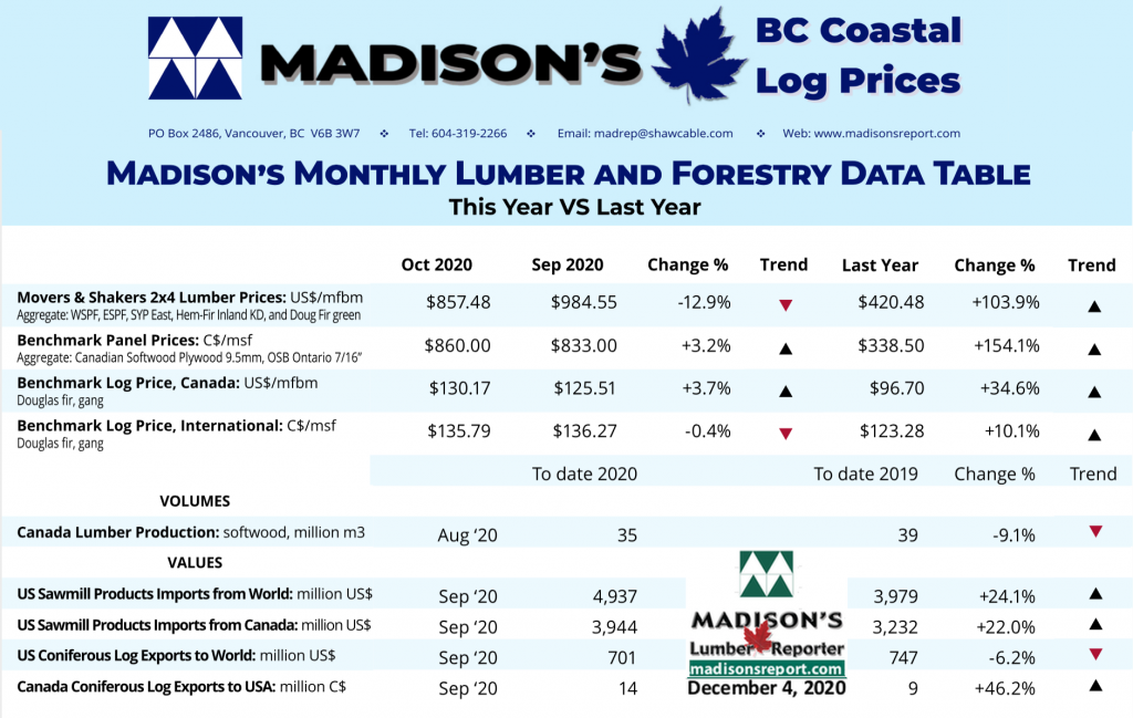 Madison's BC Coast Log Report NOV 2020