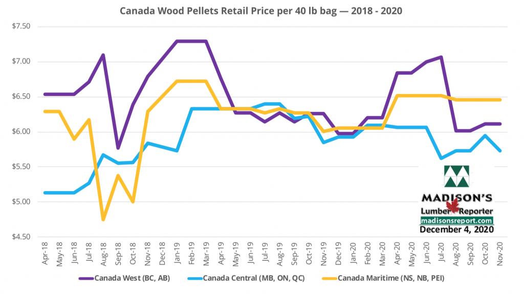 Madison's Heating Wood Pellet Prices: NOV 2020