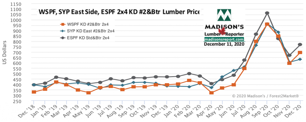 WSPF-SYP-ESPF-2x4 Softwood Lumber Prices- 2 year DEC 2020