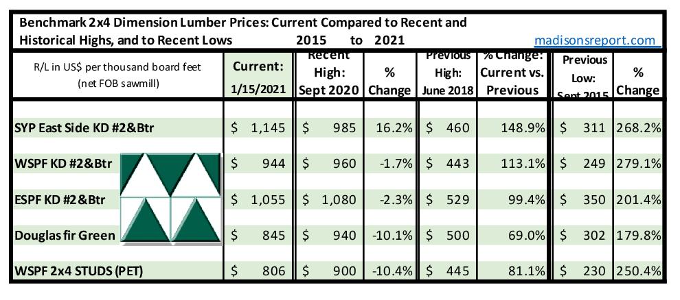 Madison's Lumber Reporter Historical Softwood Dimension Lumber Price Comparison Table: JAN  15, 2021