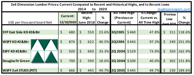 Madison's Historical Softwood Dimension Lumber Price Comparison Table DEC 2020