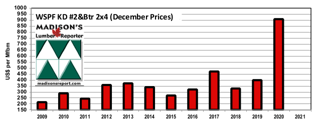 Madison's Benchmark Western S-P-F KD 2x4 #2&Btr softwood lumber prices: Decembers 2009 - 2020