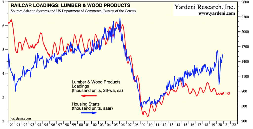 US Railcar Loadings, Lumber & Wood Products: DEC 2020