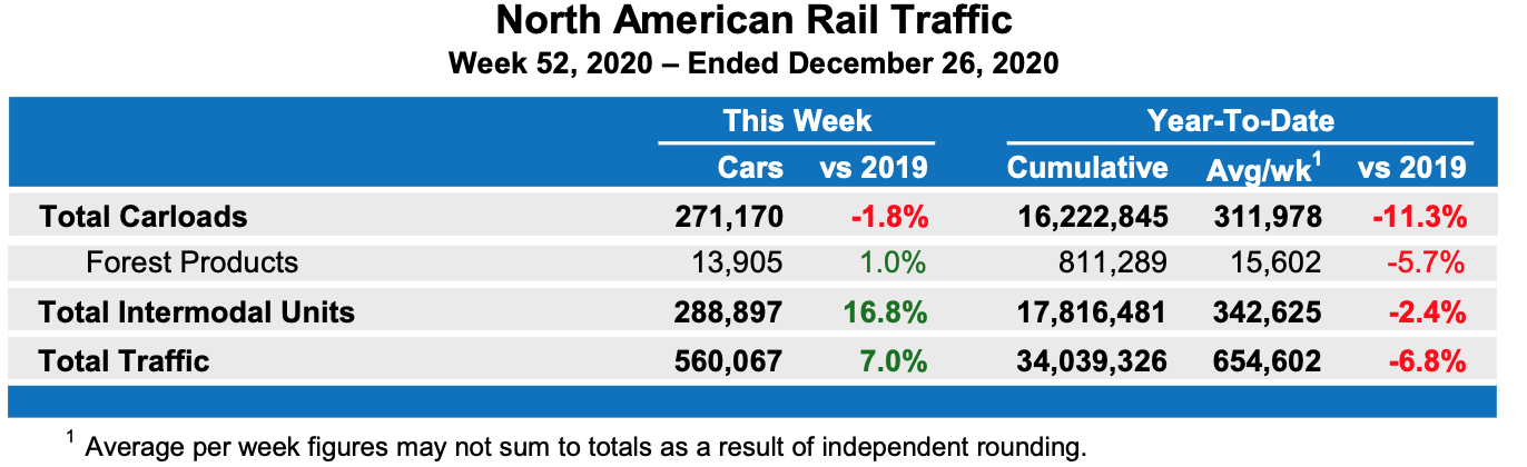 North America Rail Traffic: Full Year 2020