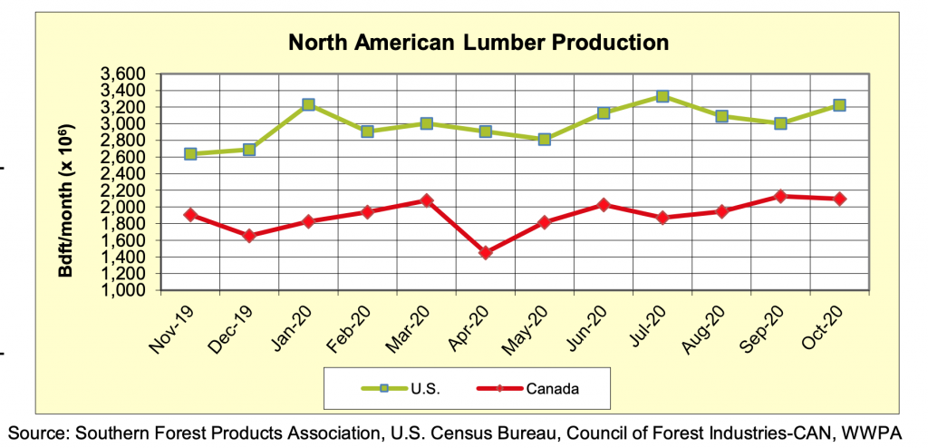 North America Softwood Lumber Production: OCTOBER 2020
