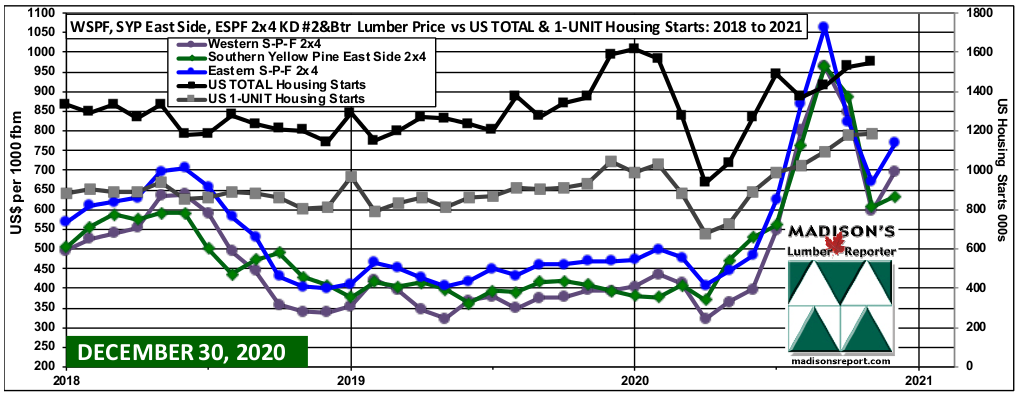 WSPF-SYP-ESPF-2x4 Softwood Lumber Prices-2year- US Housing STARTS: OCT 2020