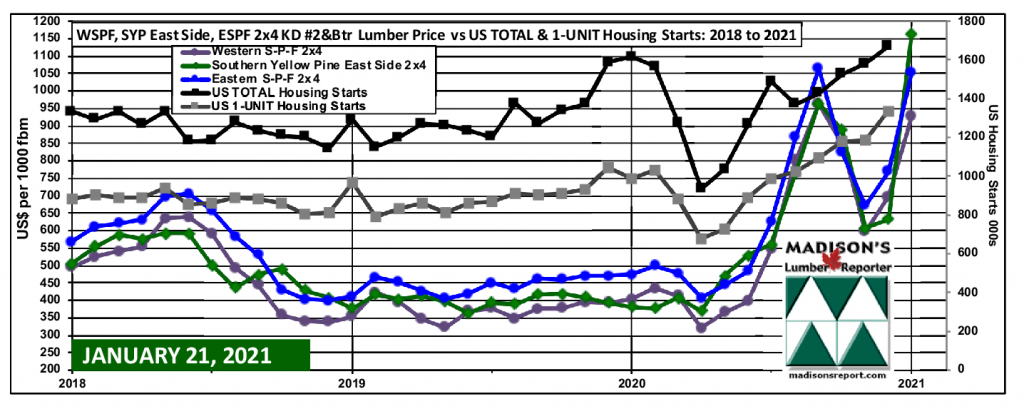 Western Spruce-Pine-Fir, Southern Yellow Pine East Side, Eastern Spruce-Pine-Fir 2x4 Lumber Prices 2018-2021 and US TOTAL and 1-UNIT Housing Starts DEC 2020