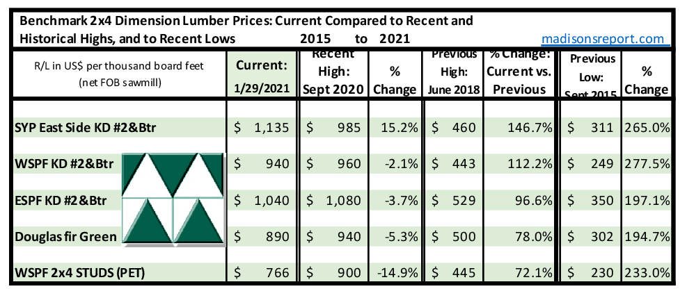 Madison's Historical Softwood Dimension Lumber Price Comparison Table JAN 2021