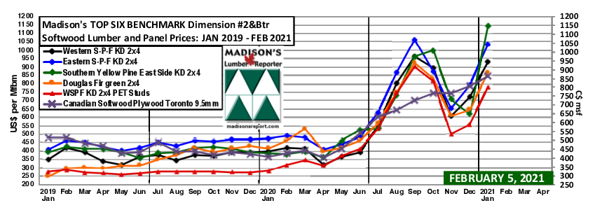Madison's Softwood Lumber Benchark green and KD Construction Framing Dimension Softwood Lumber Prices JAN 2021