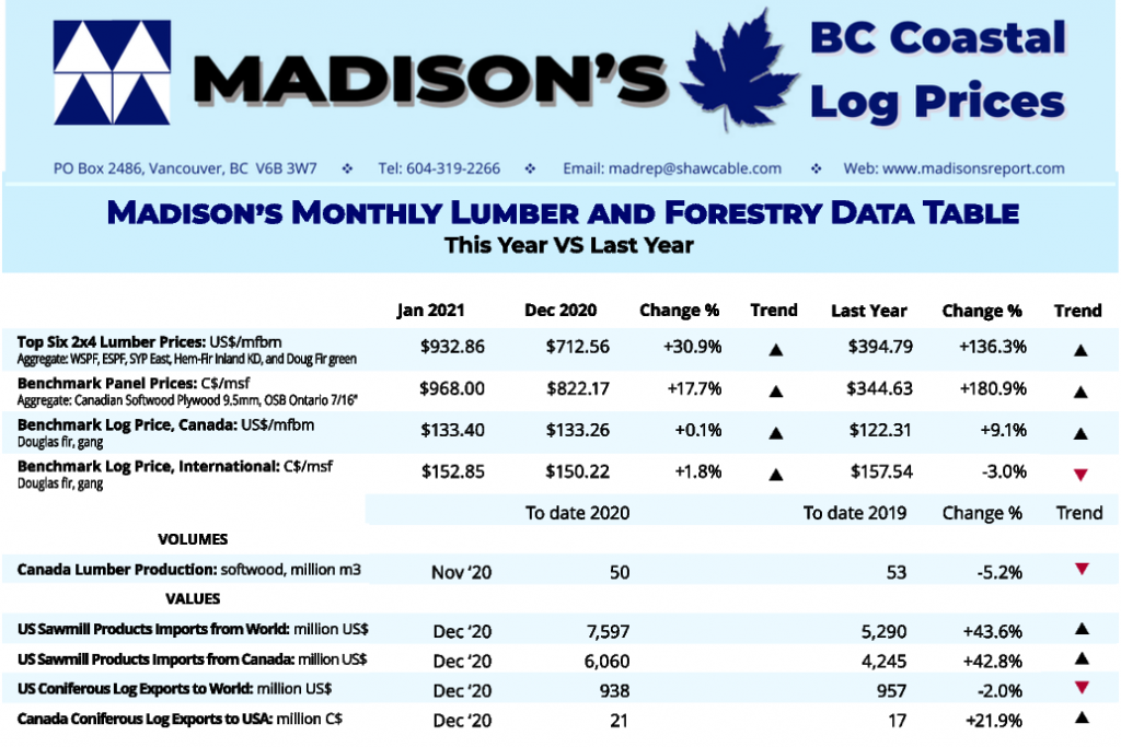 Madison's BC Coast Log Report FEB 2021
