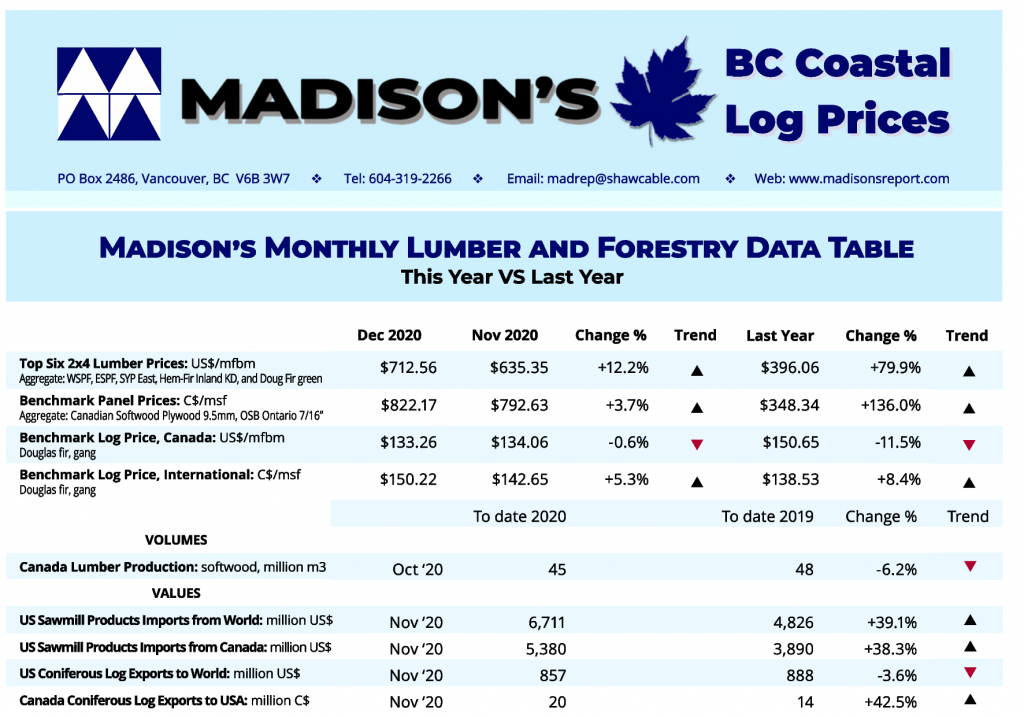 Madison's BC Coast Log Report JAN 2021