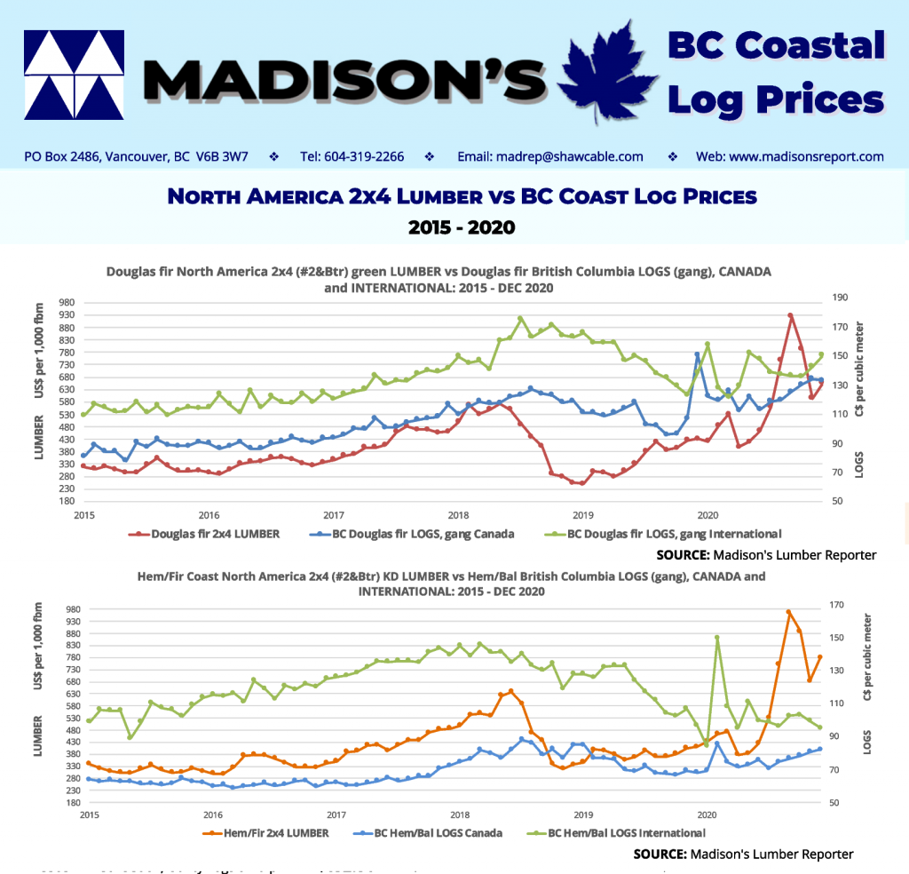 Coastal-2x4-Lumber-and-log- prices-5year-JAN 2021