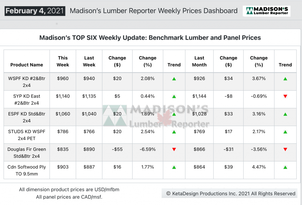 Madison's Softwood Lumber Benchark green and KD Construction Framing Dimension Softwood Lumber and Panel Prices FEB 2021
