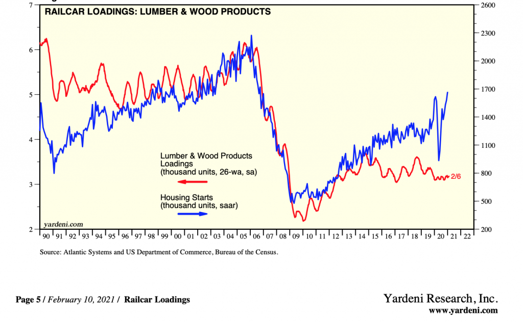 US Railcar Loadings, Lumber & Wood Products: JAN 2021