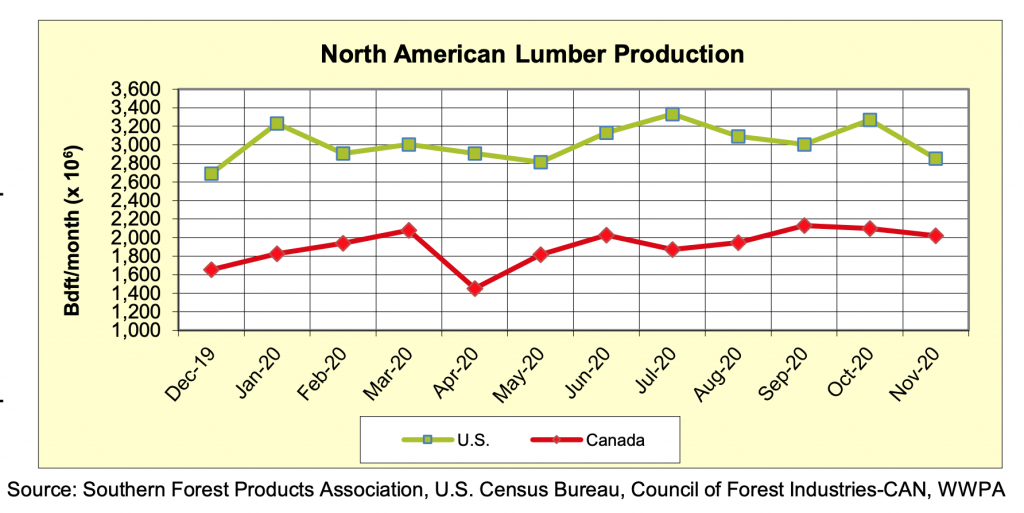 North America Softwood Lumber Production: NOVEMBER 2020
