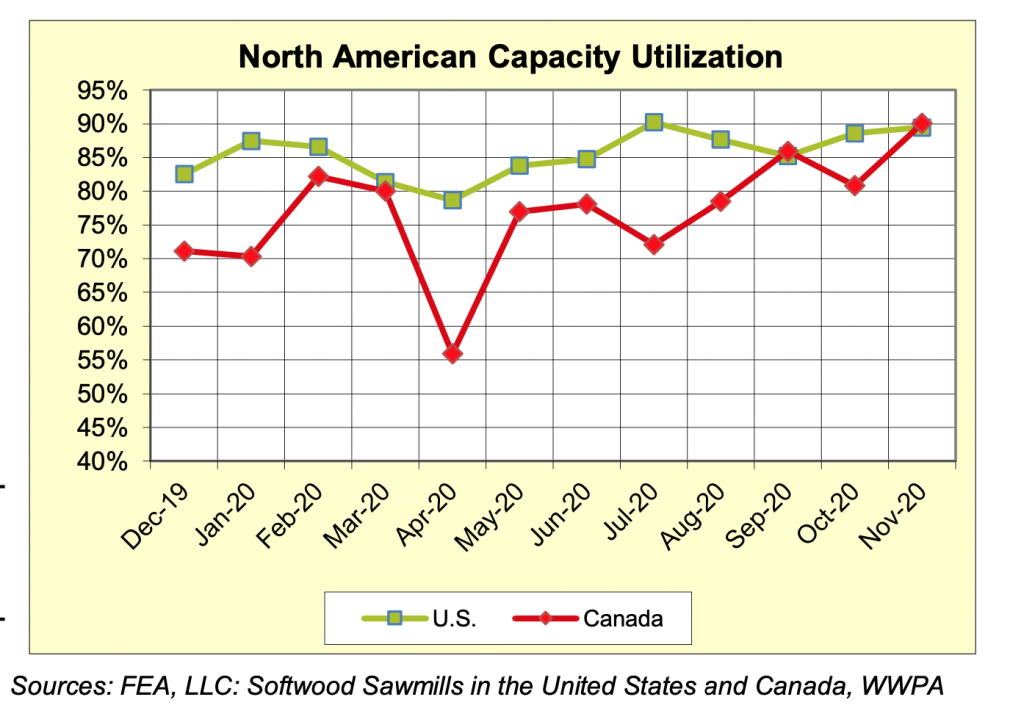 North America Sawmill Capaciaty Utilization Rates: NOVEMBER 2020