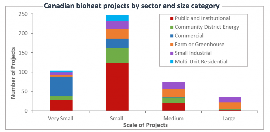 Canadian Bioheat Database Update: 2017 - 2020