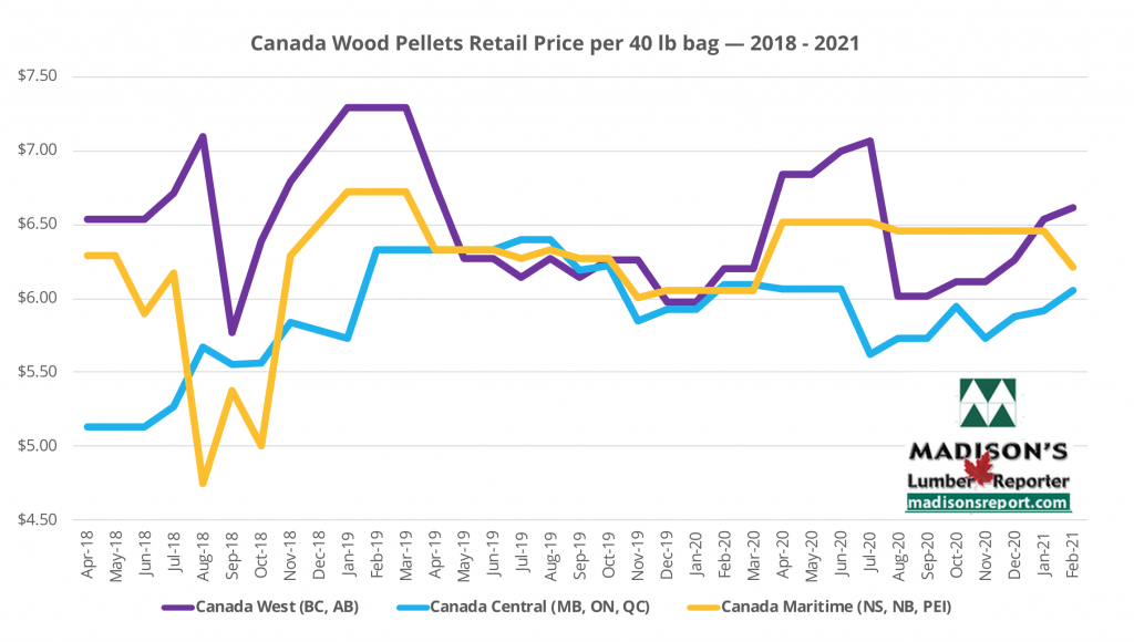 Madison's Heating Wood Pellet Prices: FEB 2021