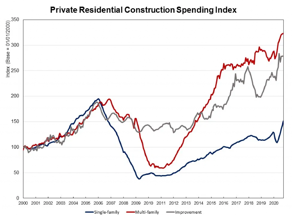 US Private Residential Construction Spending Index: Full-Year 2020