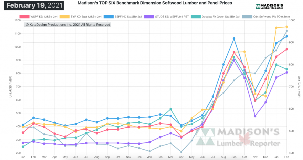 Madison's Softwood Lumber Benchark green and KD Construction Framing Dimension Softwood Lumber Prices FEB 2021