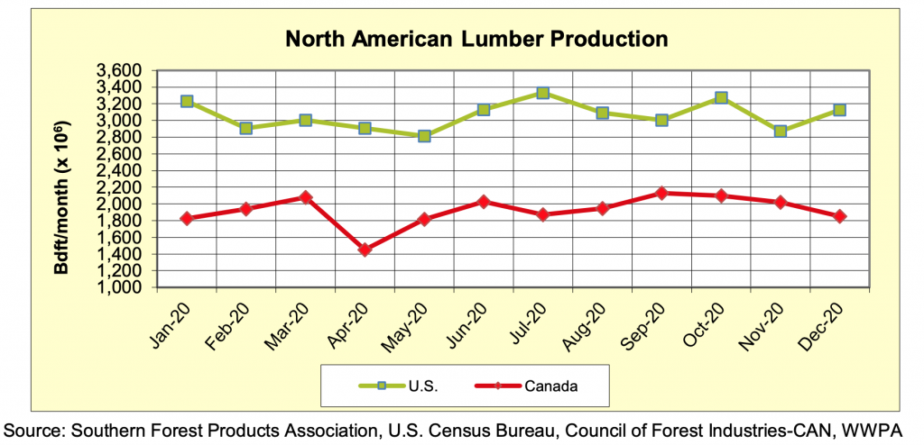 North America Softwood Lumber Production: Full Year 2020