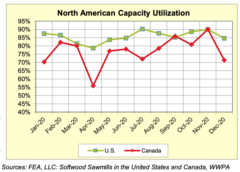 North America Sawmill Capaciaty Utilization Rates: Full Year 2020