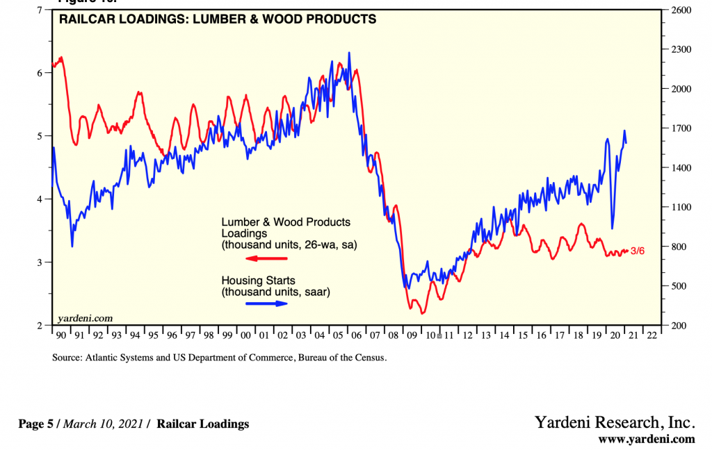 US Railcar Loadings, Lumber & Wood Products: FEB 2021