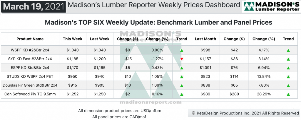 Madison's Softwood Lumber Benchark green and KD Construction Framing Dimension Softwood Lumber and Panel Prices MAR 2021