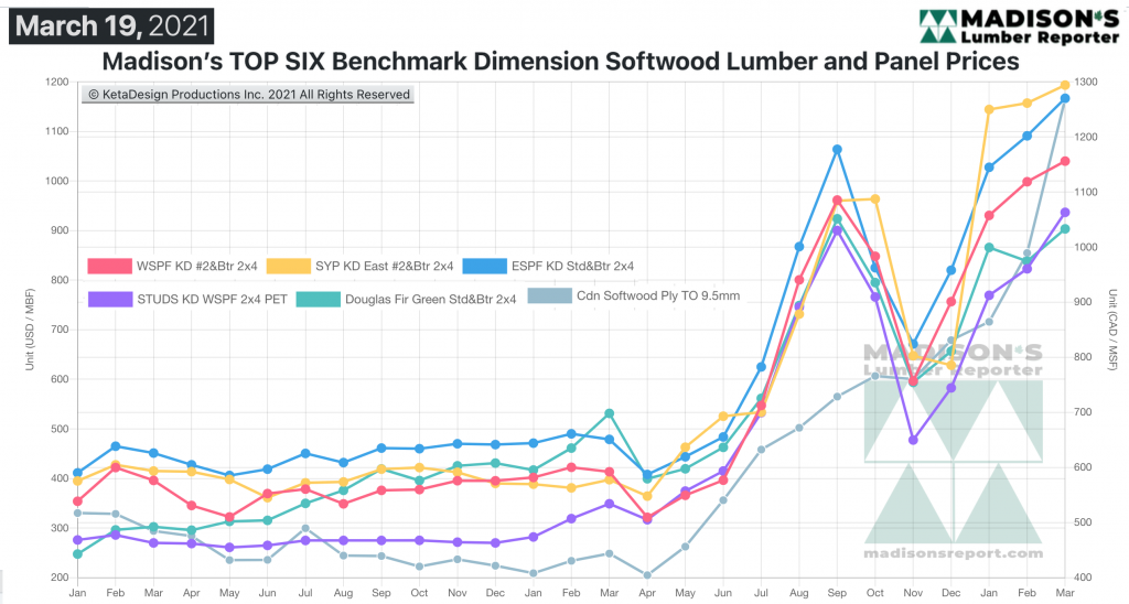 Madison's Softwood Lumber Benchark green and KD Construction Framing Dimension Softwood Lumber Prices MAR 2021
