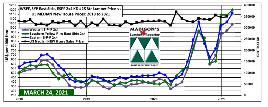 WSPF-SYP-ESPF-2x4 Softwood Lumber Prices-2year-US-Median-House-Prices FEB 2021
