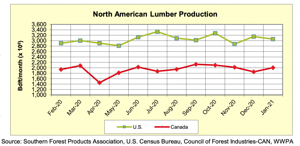North America Softwood Lumber Production: Jan 2021