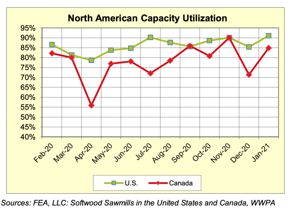 North America Sawmill Capaciaty Utilization Rates: Jan 2021