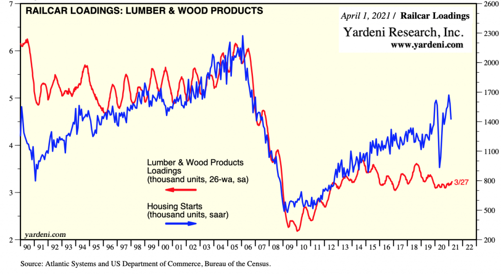 US Railcar Loadings, Lumber & Wood Products: MAR 2021