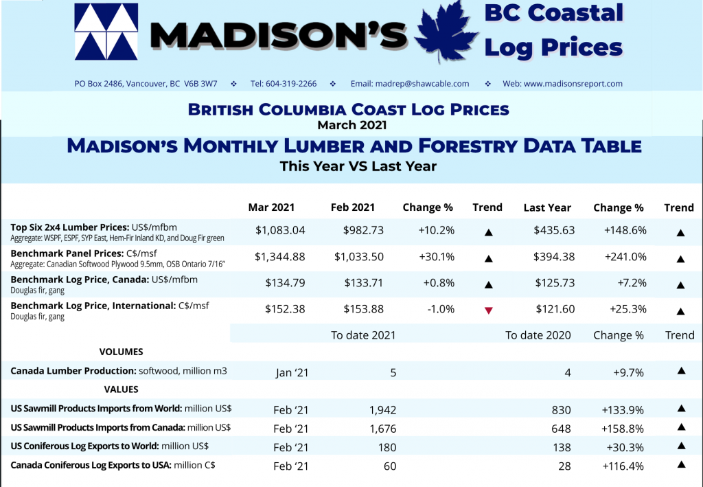 Madison's BC Coast Log Report MAR 2021